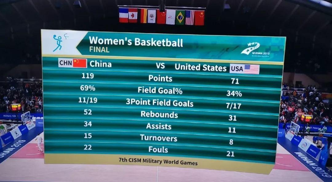軍運會-中國女籃48分大勝美國 取得三連勝!-企一網