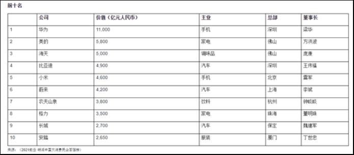 华为成为中国大消费领域价值最高民营企业