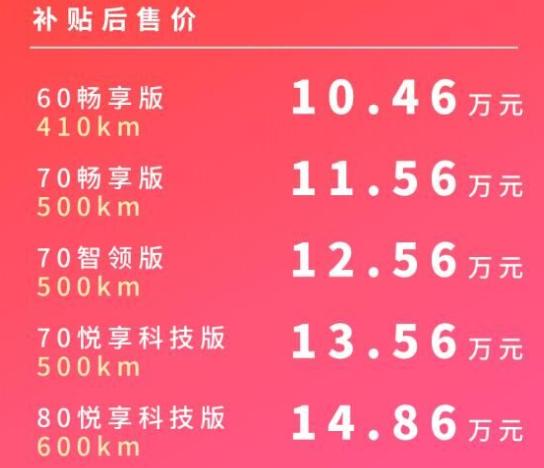 廣汽埃安公布AION Y售價:10.46-14.48萬元