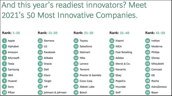 小米、腾讯等5家中国企业入选全球最创新50强