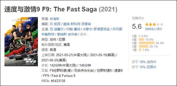 《速度與激情9》在豆瓣評分下降到5.6分