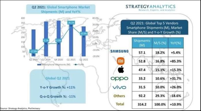 小米智能手机以市场份额16.8%晋级全球第二