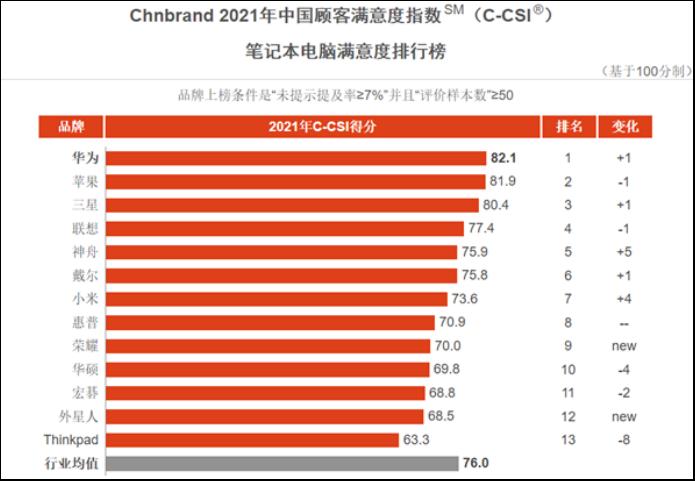 华为首次登顶中国最受消费者满意笔记本品牌