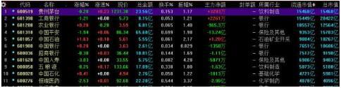 貴州茅臺A股流通市值躍居第一