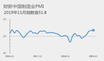 11月财新中国制造业PMI录得51.8 为2017年以来最高