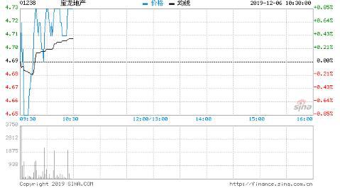 国泰君安(香港):宝龙地产买入评级 目标价6.23港元