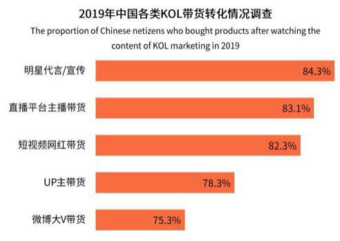 艾媒&IMS天下秀联合发布《2019中国电商促销节日社媒营销专题研究报告》