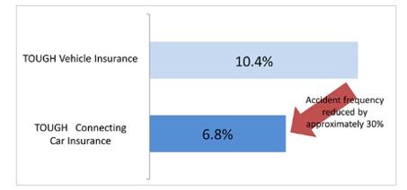 豐田合作保險公司研發遠程信息處理傷害服務系統 明年3月上市