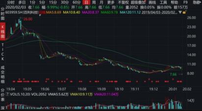 百利科技预亏六七亿遭监管质疑股价两跌停
