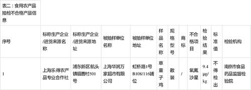 華潤萬家食品抽檢不合格 遭上海市場監管局通報