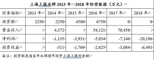 永輝超市:注入資產評估升值11倍 聯營企業5年投資額全打水漂