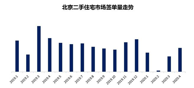 北京二手房簽單量超去年同期