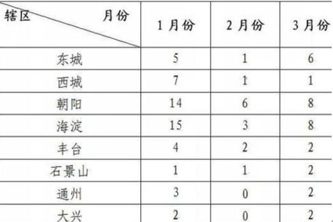 北京第一季度共享单车考核
