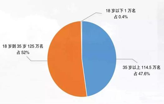 报道中国现有吸毒人员,总体来讲人数下降!