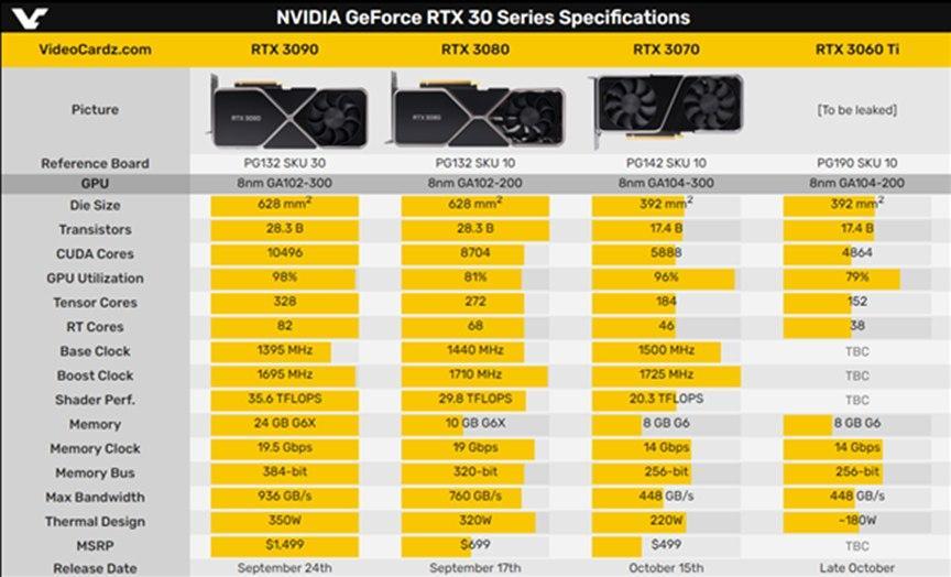 RTX 3060 Ti实锤!不给AMD机会