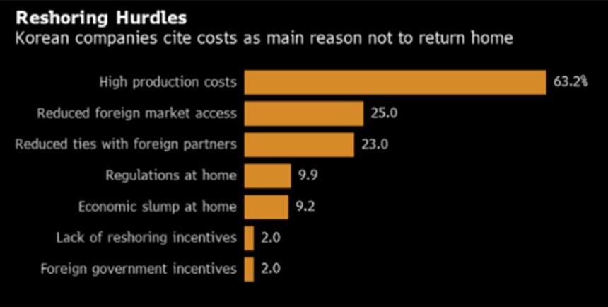 韩国企业不愿将生产线从中国转移回国内