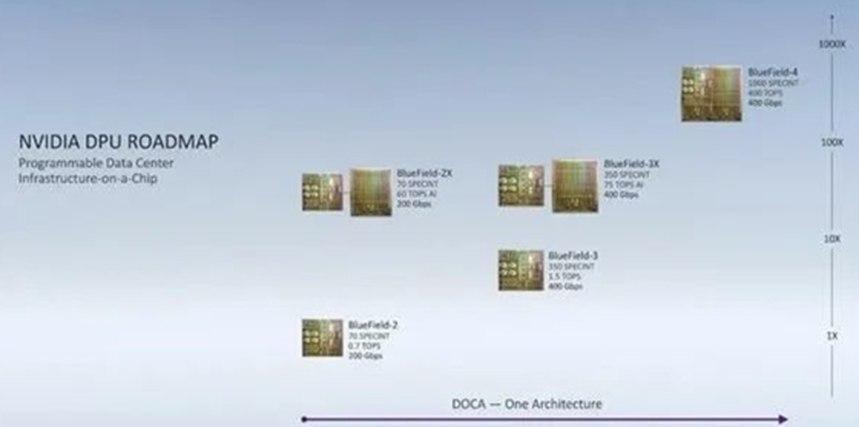 取代Intel!NVIDIA数据中心专用处理器揭秘