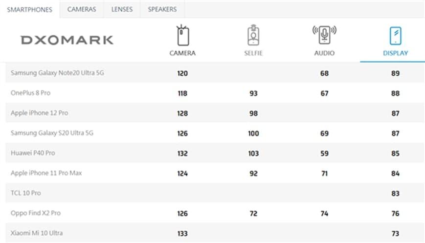 DxOMark公布华为P40 Pro屏测成绩