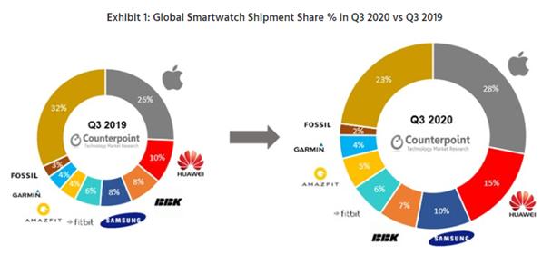 華為智能手表出貨量同比增長超越蘋果!