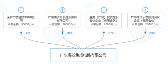 廣州海芯12寸晶圓廠被曝停擺:張汝京曾參與奠基儀式