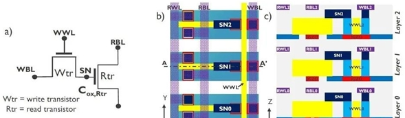 IMEC展示不帶電容的DRAM 讓3D DRAM成為可能