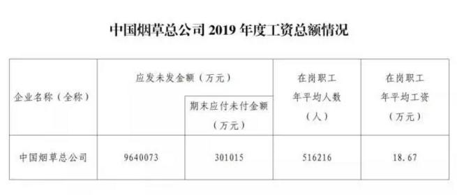 中國煙草總公司公布工資總額