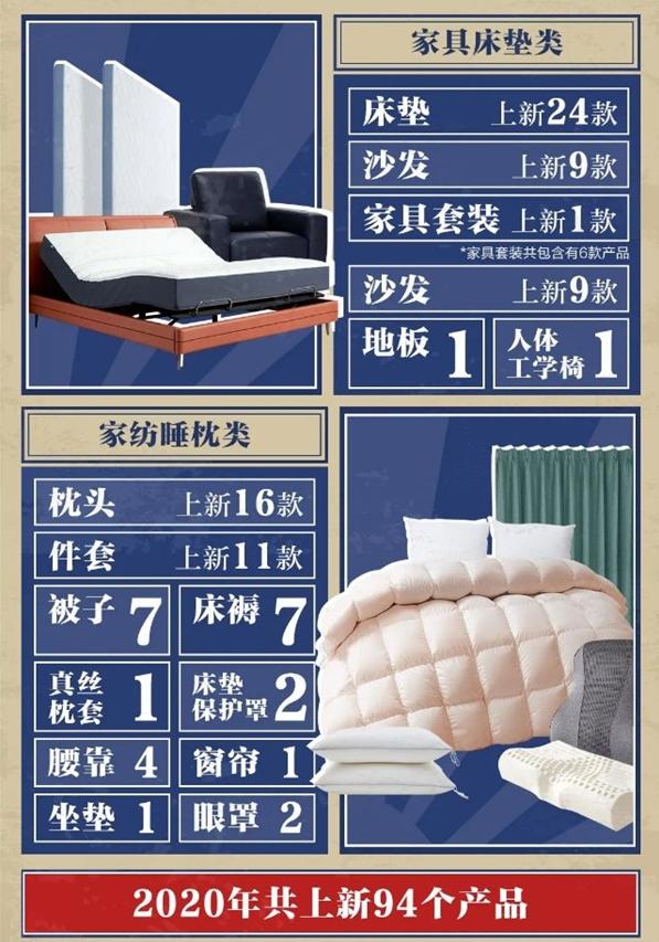 回顧趣睡科技2020年上新94款產品