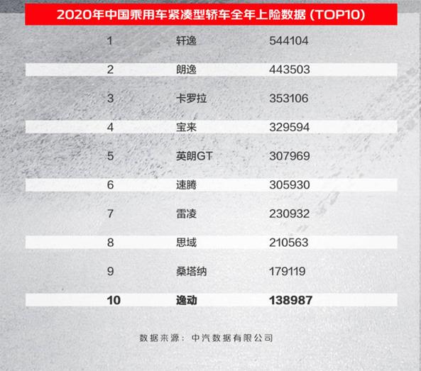 长安逸动年度销量破13万辆 为国产车销冠