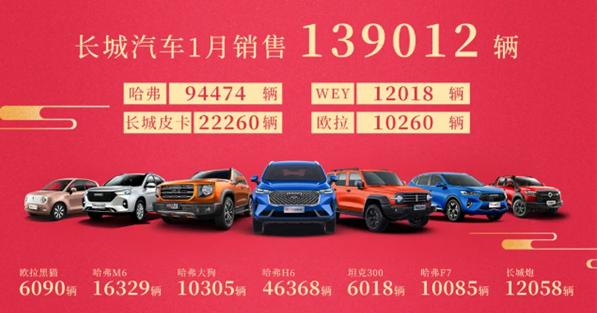 长城汽车1月同比劲增73%