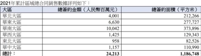 華潤置地1月33億元收購3幅土地,銷售額242億元