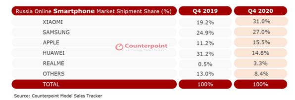 小米登頂俄羅斯Q4線上手機銷量第一
