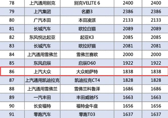 傳大眾帕薩特1月銷量排名下跌63位