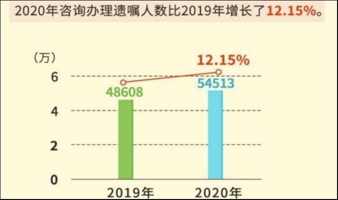 中華遺囑庫發布《2020中華遺囑庫白皮書》